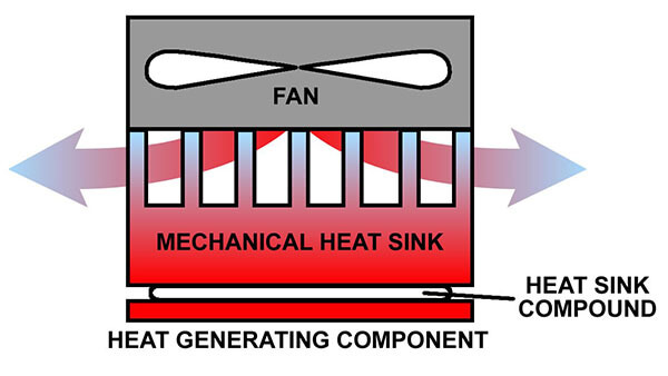 How Heat Sink Compound Keeps Electronics Cool Techspray