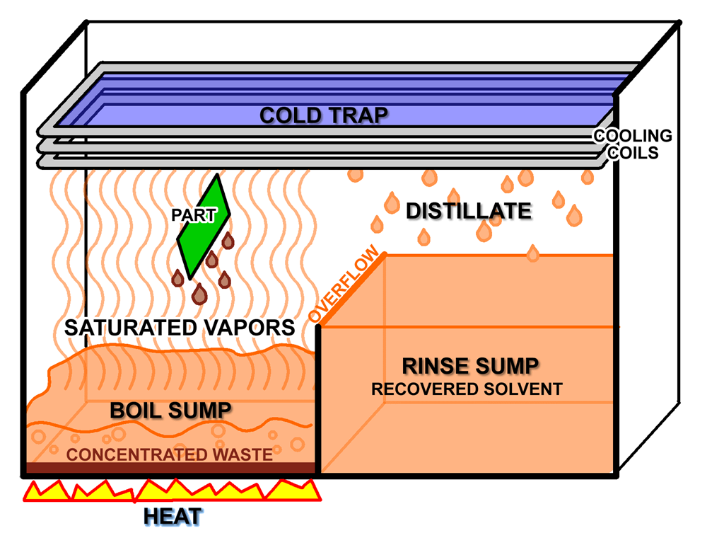 vapor degreaser process